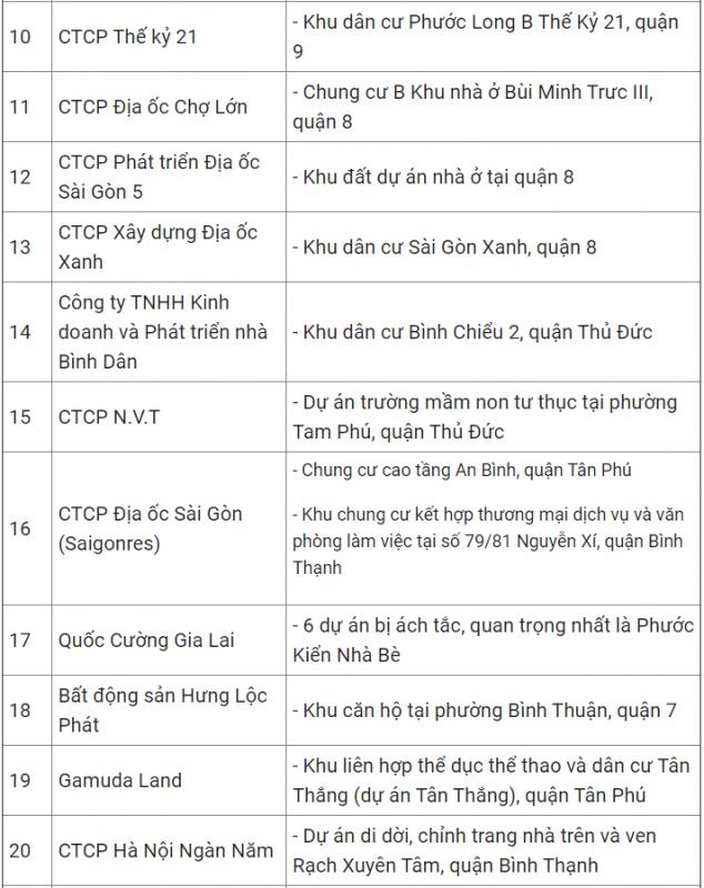 ezland group 32 du an cua 21 doanh nghiep TpHCM