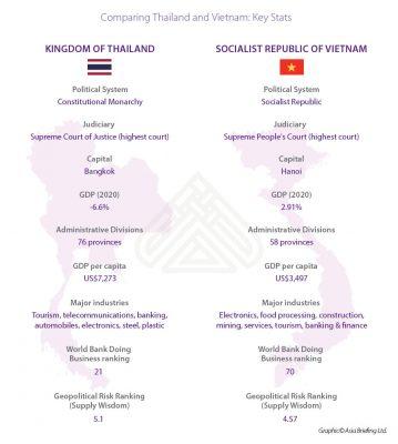 ezland group can nhac chinh tri khi dau tu vao Viet Nam va Thai Lan